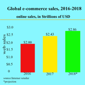 The Scope of eCommerce business development